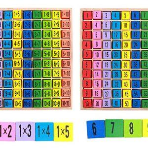 Tableau de la Multiplication de 1 à 10